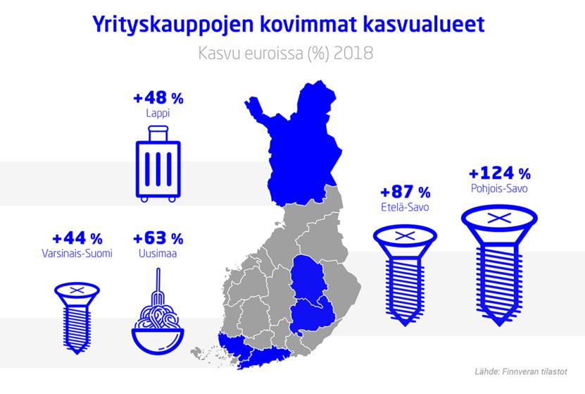 Kuumimmat yrityskauppa-alueet Suomessa Finnveran mukaan