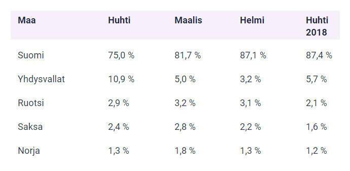 Suomalaissijoittajien suosikkimaat Danske Bankin osakevertailussa huhtikuussa.
